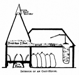 Interior of an oast house