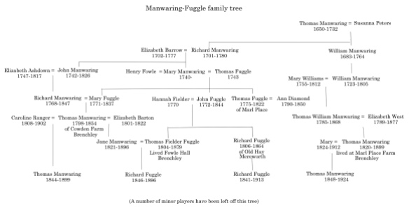 Manwaring-Fuggle family tree